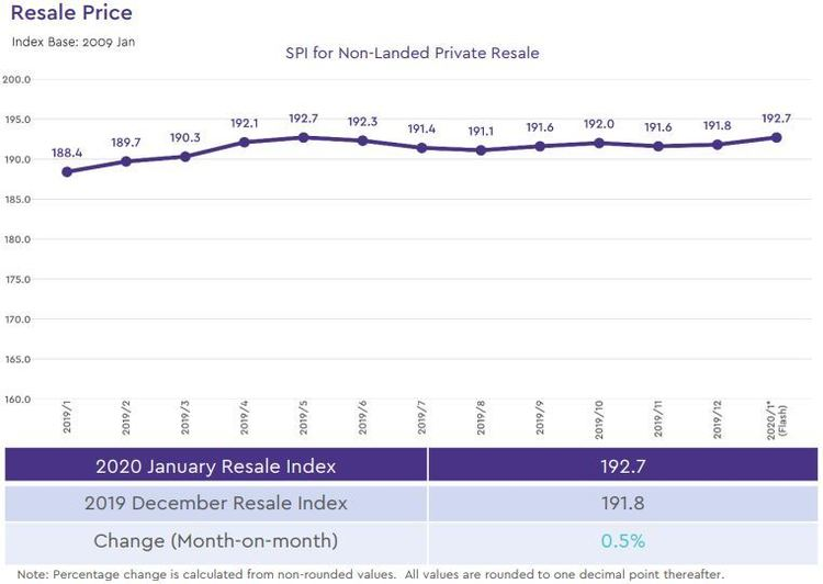 non landed private resale price index 2020 january