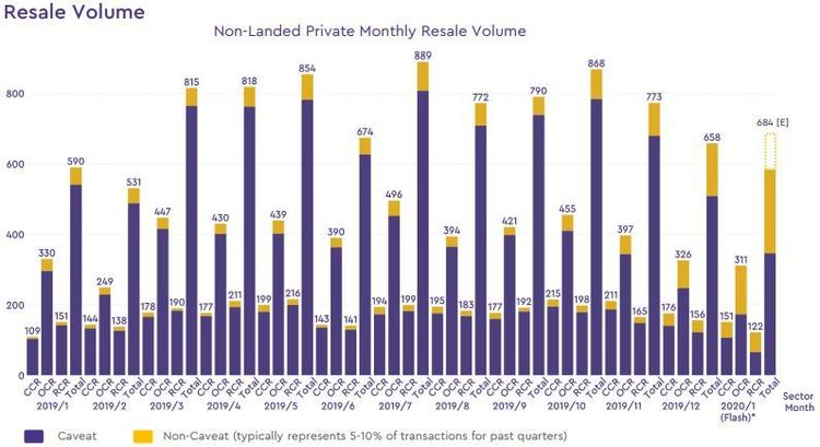 non landed private resale volume 2020 january