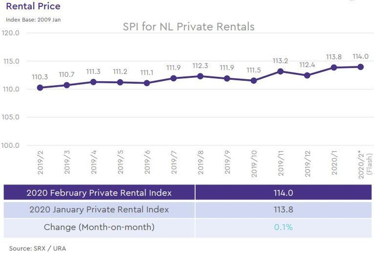 non landed private rental price index 2020 february