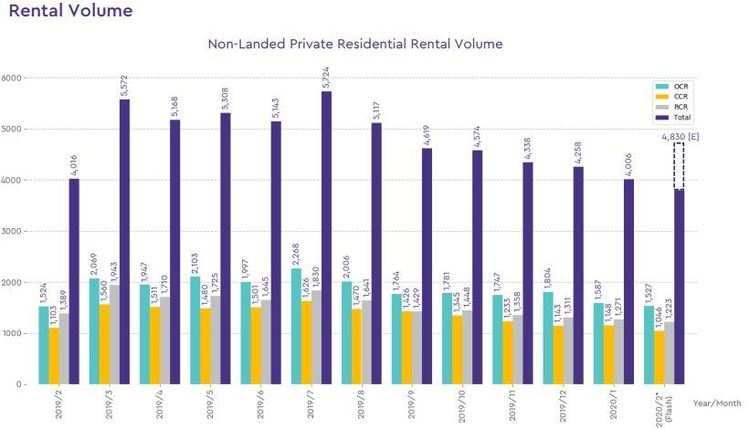 non landed private rental volume 2020 february