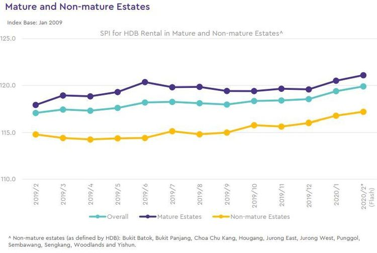 hdb rental price index by estate type 2020 februrary