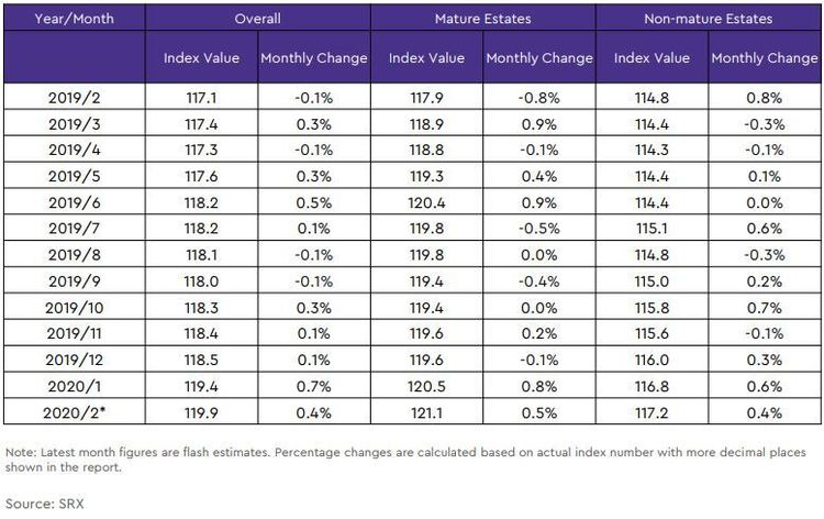 hdb rental price index by estate type table 2020 februray