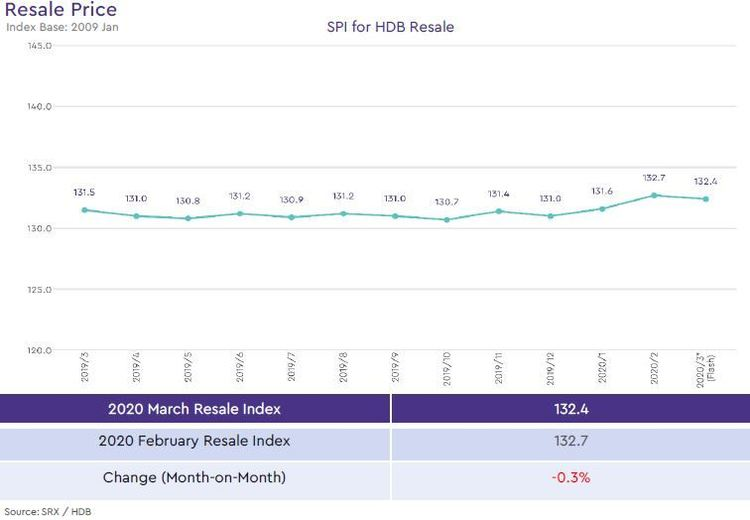 hdb resale price index 2020 march