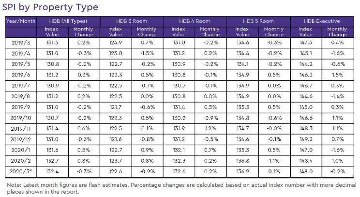 hdb resale price index by property type 2020 march