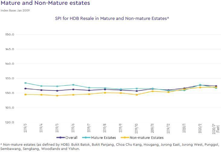 hdb mature and non mature estate price index 2020 march