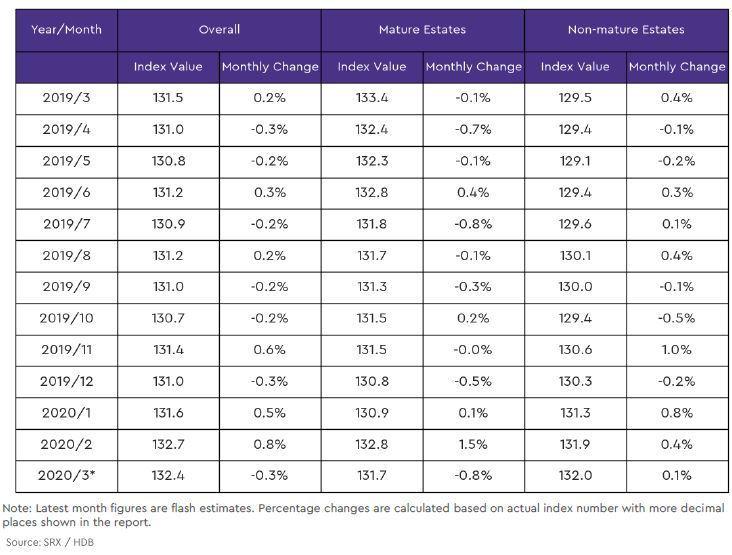 hdb mature and non mature estate price index2 2020 march