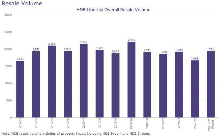 hdb resale volume 2020 march