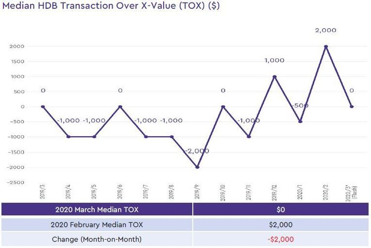 hdb median transaction over xvalue 2020 march