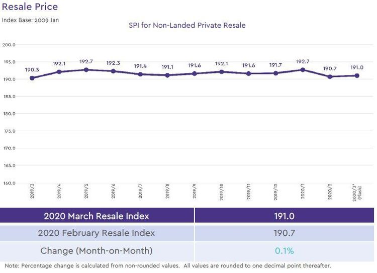 non landed private resale price index 2020 march
