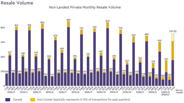 non landed private resale volume 2020 march