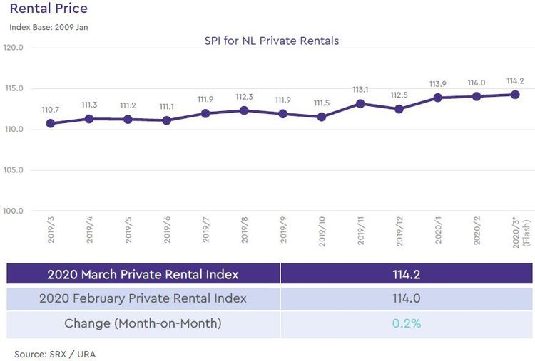 non landed private rental price index 2020 march