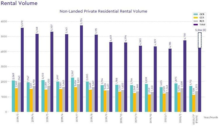 non landed private rental volume 2020 march