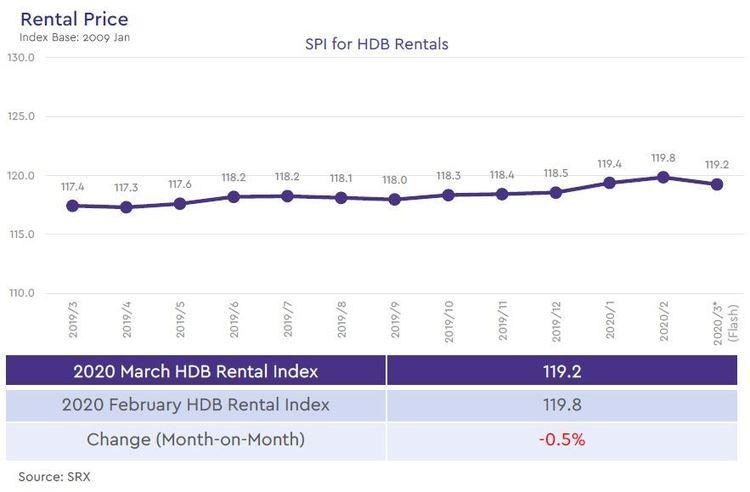 hdb rental price index 2020 march