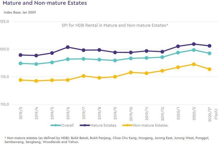 hdb rental price index by estate type 2020 march