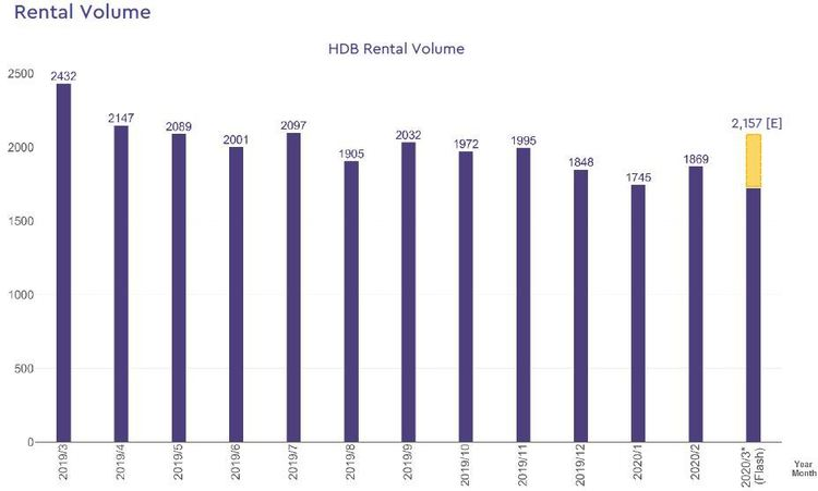 hdb rental volume 2020 march