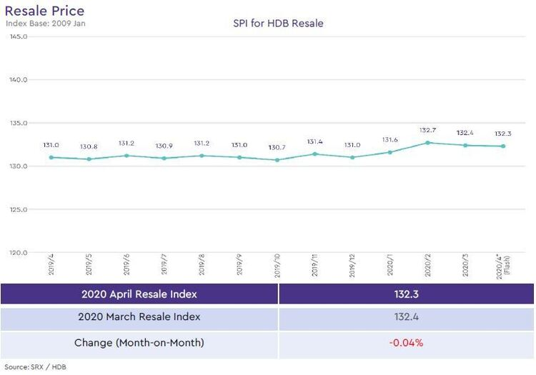hdb resale price index 2020 april