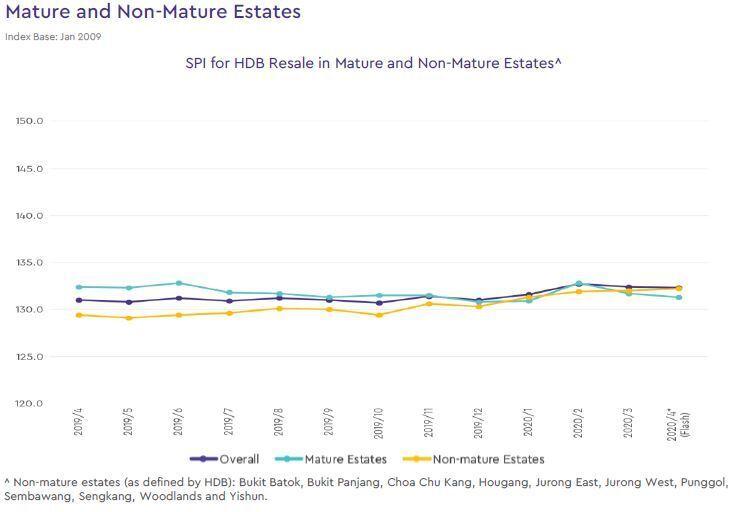 hdb mature and non mature estate price index 2020 april