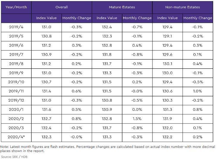 hdb mature and non mature estate price index2 2020 april