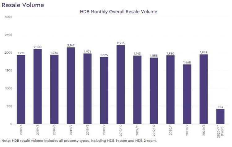 hdb resale volume 2020 april