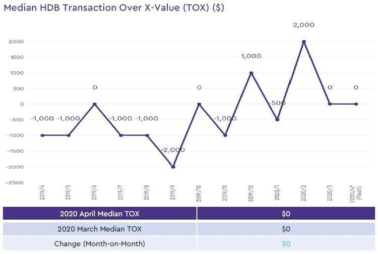 hdb median transaction over xvalue 2020 april