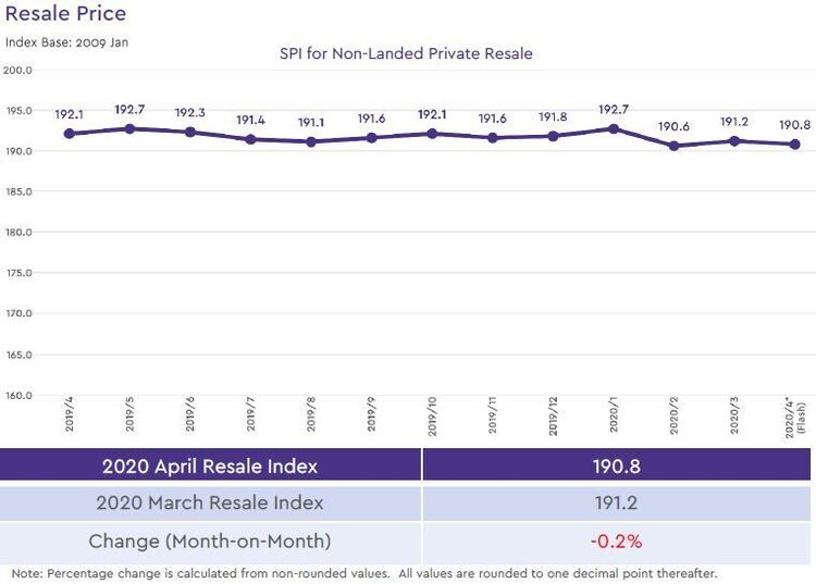 non landed private resale price index 2020 april
