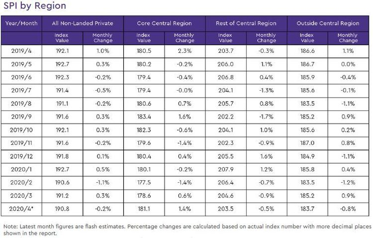 non landed private resale price index by region 2020 april
