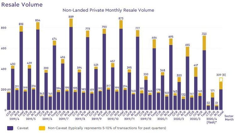 non landed private resale volume 2020 april