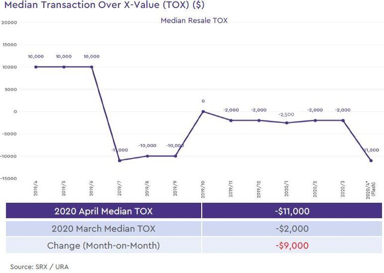 non landed private resale median transaction over xvalue 2020 april