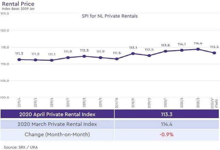 non landed private rental price index 2020 april