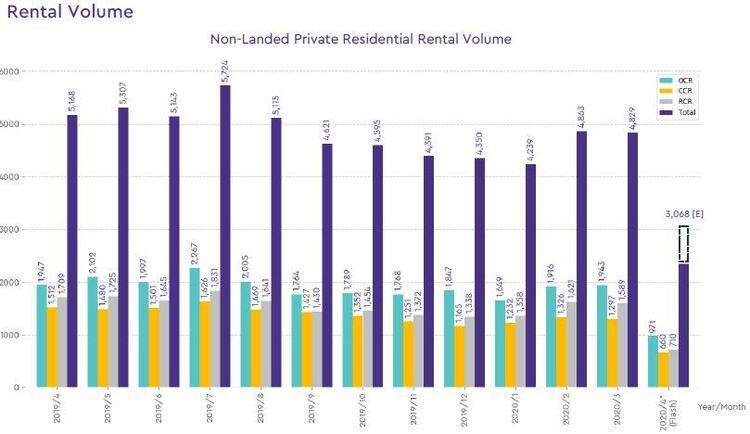 non landed private rental volume 2020 april