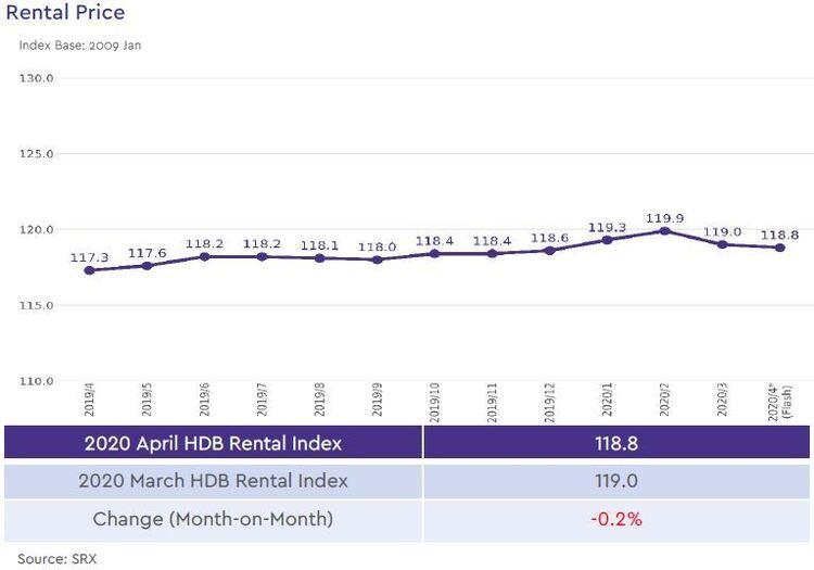 hdb rental price index 2020 april