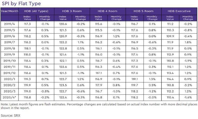 hdb rental price index by flat type 2020 april