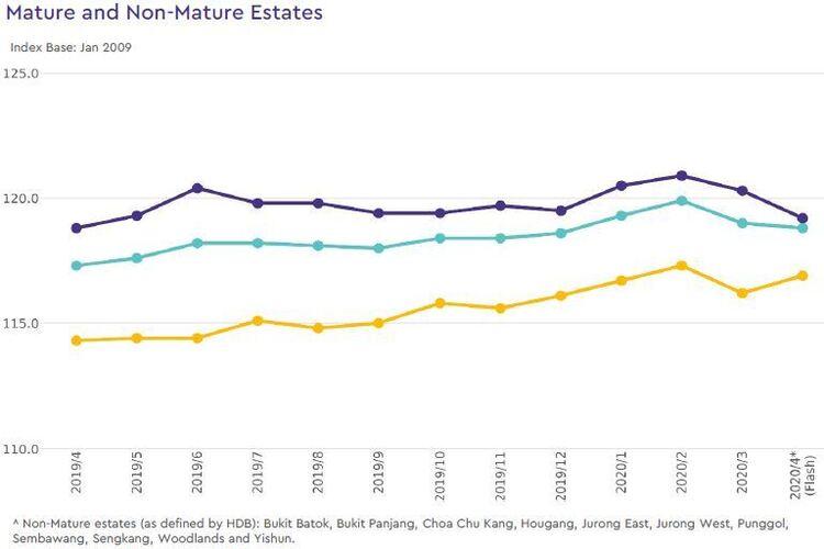 hdb rental price index by estate type 2020 april