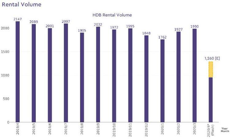 hdb rental volume 2020 april