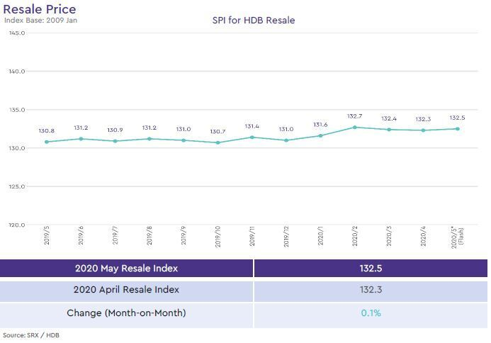 hdb resale price index 2020 may