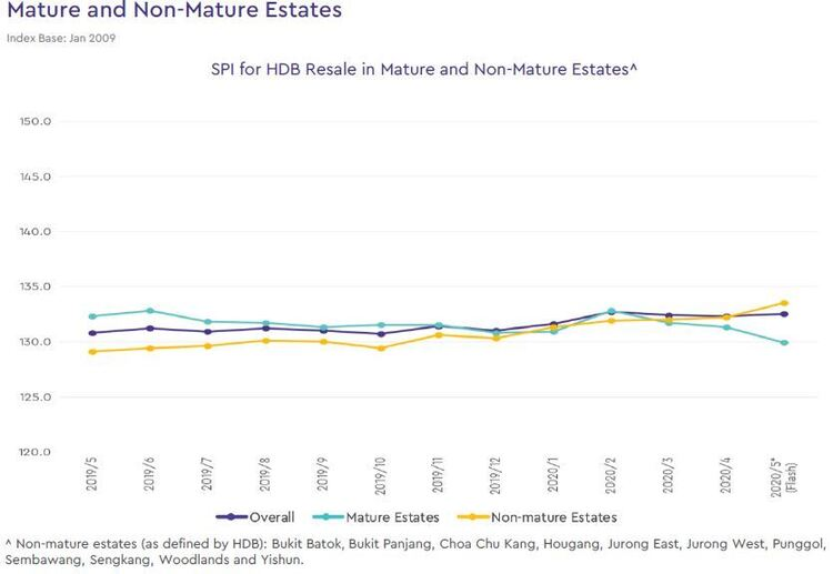 hdb mature and non mature estate price index 2020 may