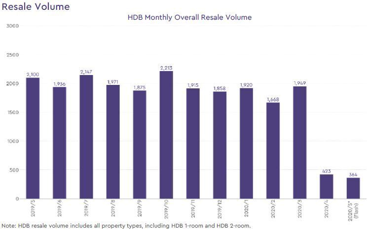 hdb resale volume 2020 may