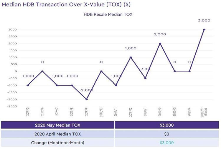 hdb median transaction over xvalue 2020 may