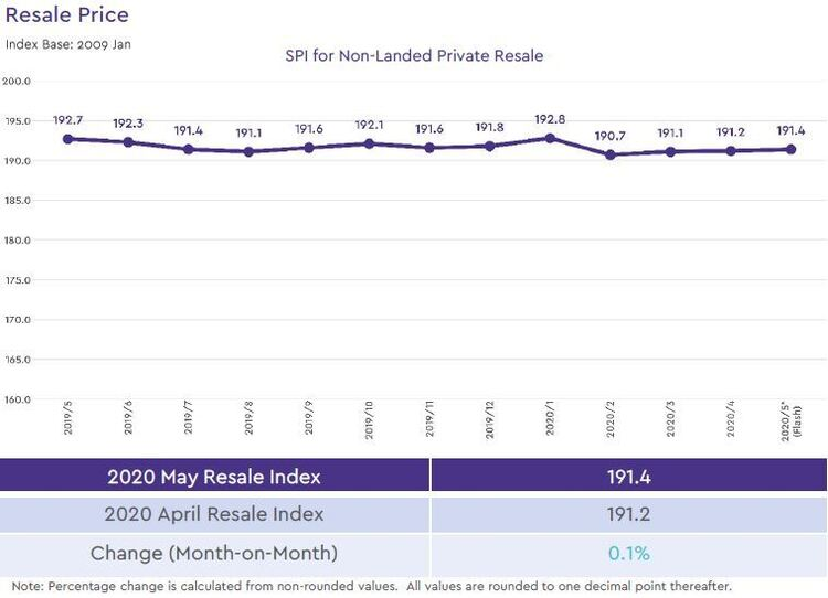 non landed private resale price index 2020 may