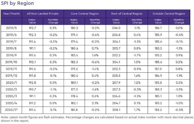 non landed private resale price index by region 2020 may
