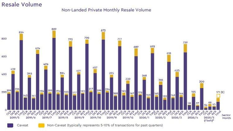 non landed private resale volume 2020 may