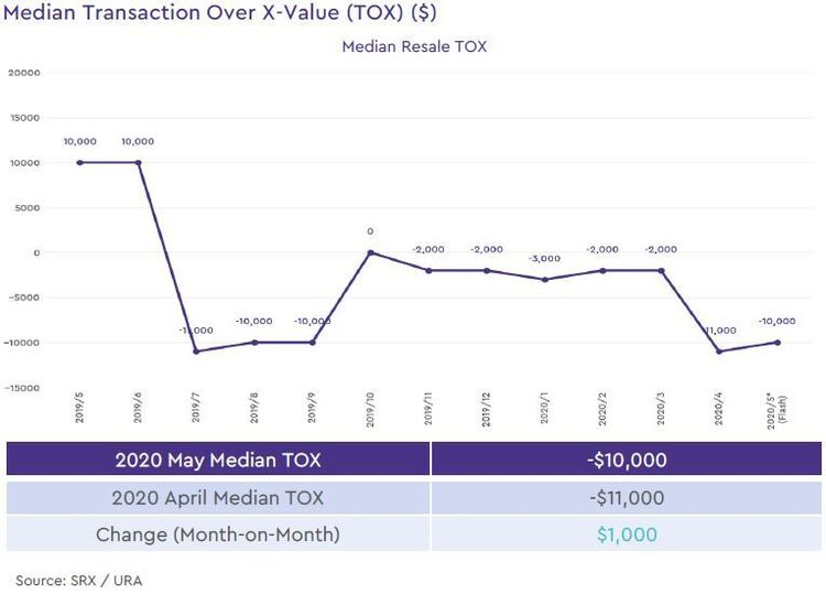 non landed private resale median transaction over xvalue 2020 may