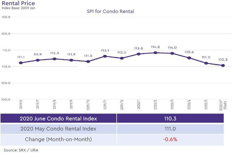 condo rental price index 2020 june