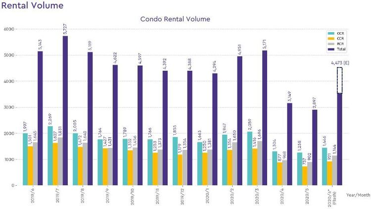condo rental volume 2020 june