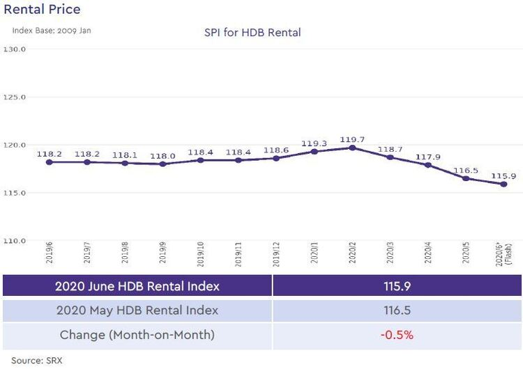 hdb rental price index 2020 june