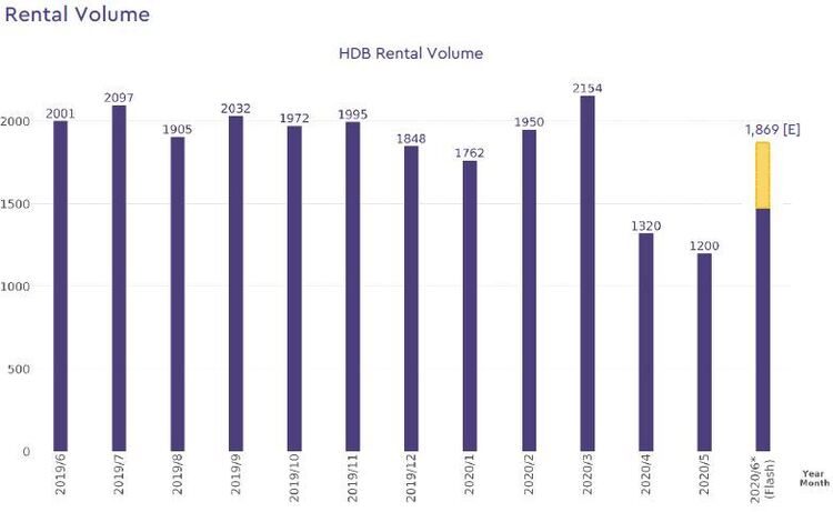 hdb rental volume 2020 june