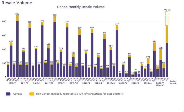 condo resale volume 2020 july