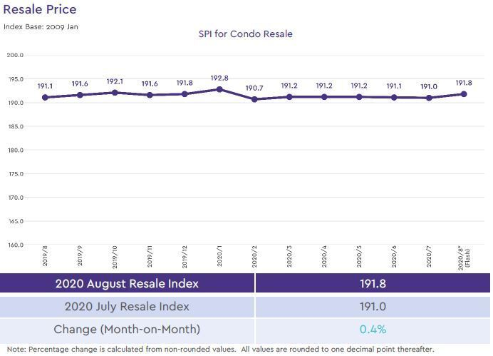 condo resale price index 2020 august