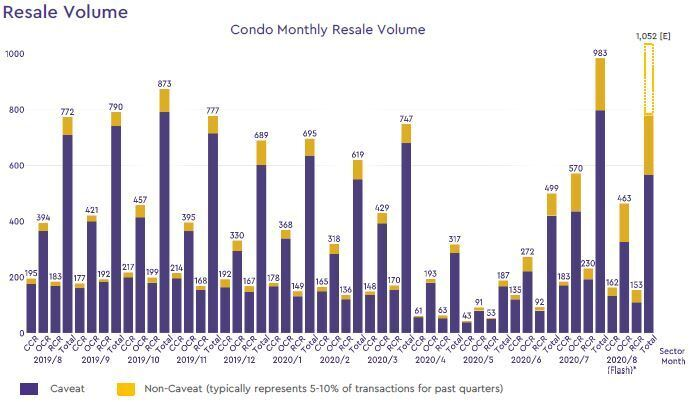condo resale volume 2020 august