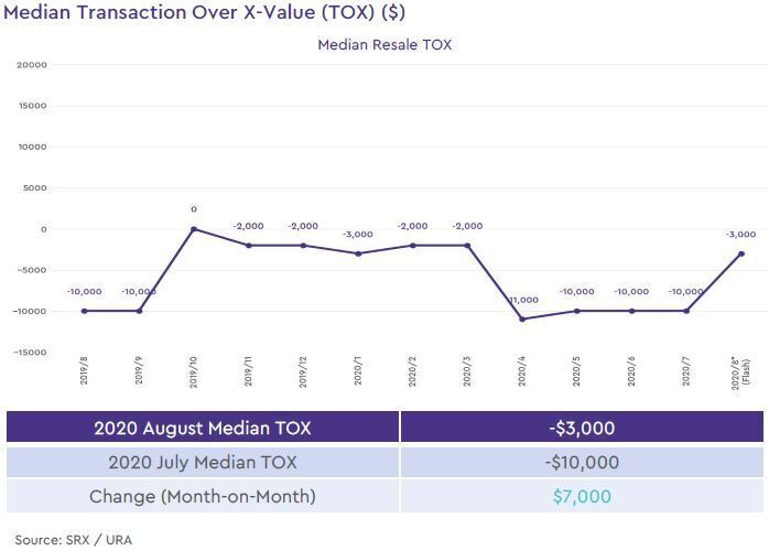 condo resale median transaction over xvalue 2020 august
